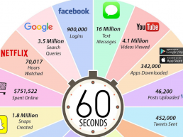 this is what happens in an internet minute